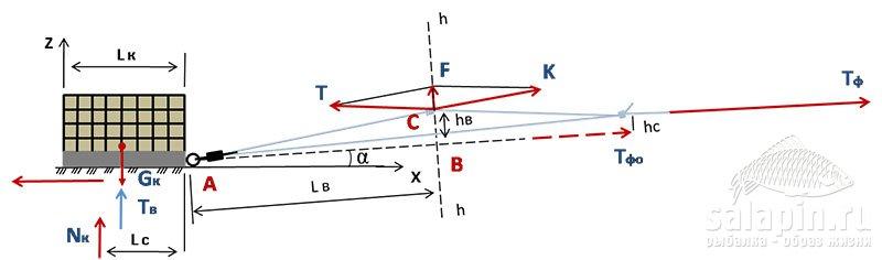 Рисунок 27 – Схема сил, действующих на оснастку с несимметричной петлей