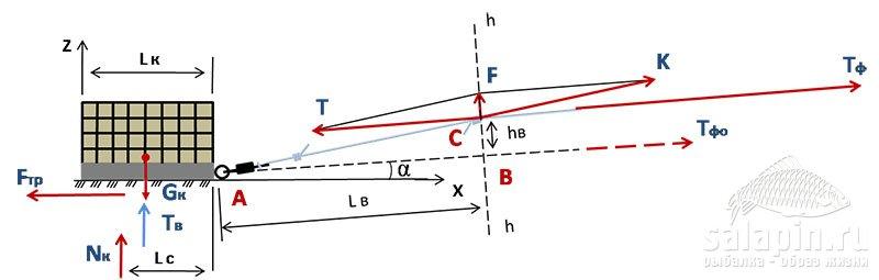 Рисунок 17 – Схема сил, действующих на оснастку патерностер при потяжке в плоскости h-h