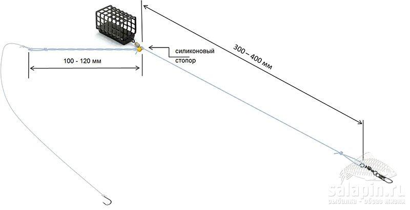 Рисунок 24 – Оснастка типа «Inline» со скруткой