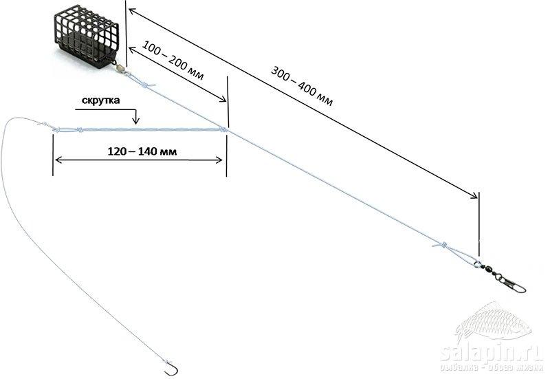 исунок 19 – Оснастка «Патерностер со скруткой бокового отвода»