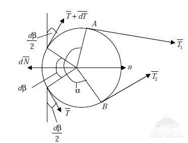 Рисунок 23 – Схема сил при взаимодействии нити с цилиндром