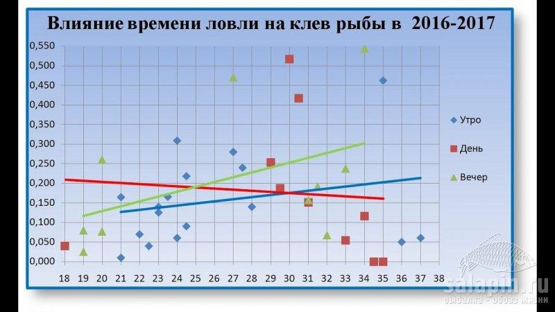 Атмосферное давление и его влияние на клев зимой