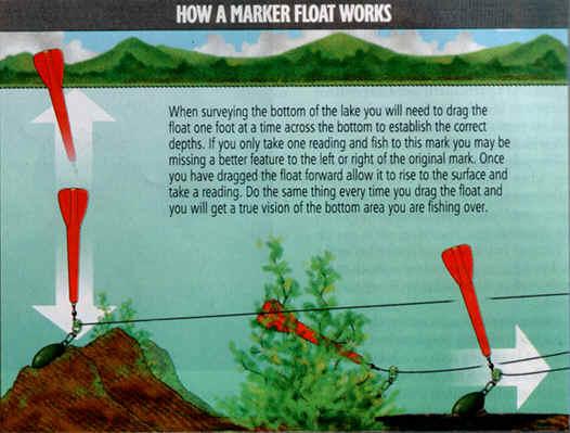 Как выбрать длину поводка для фидера исходя из условий ловли